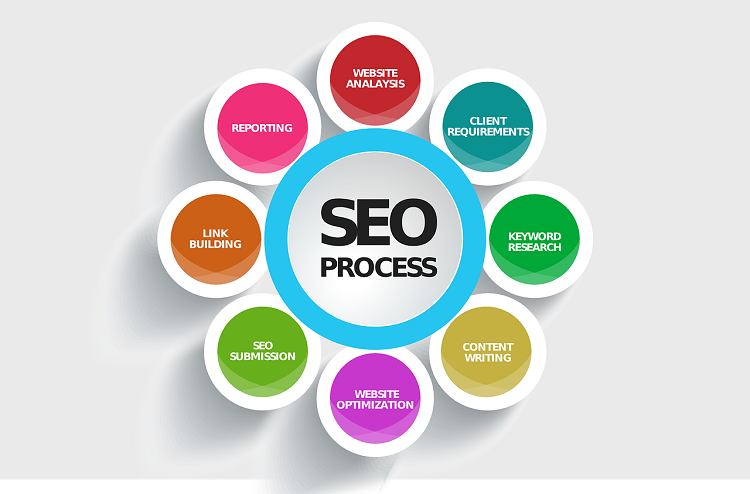 Double Your Traffic With These Amazing search engine optimization Ideas!